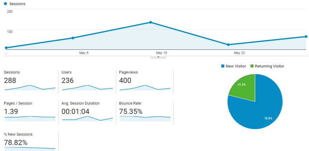 May 2017 blog traffic statistics google analytics