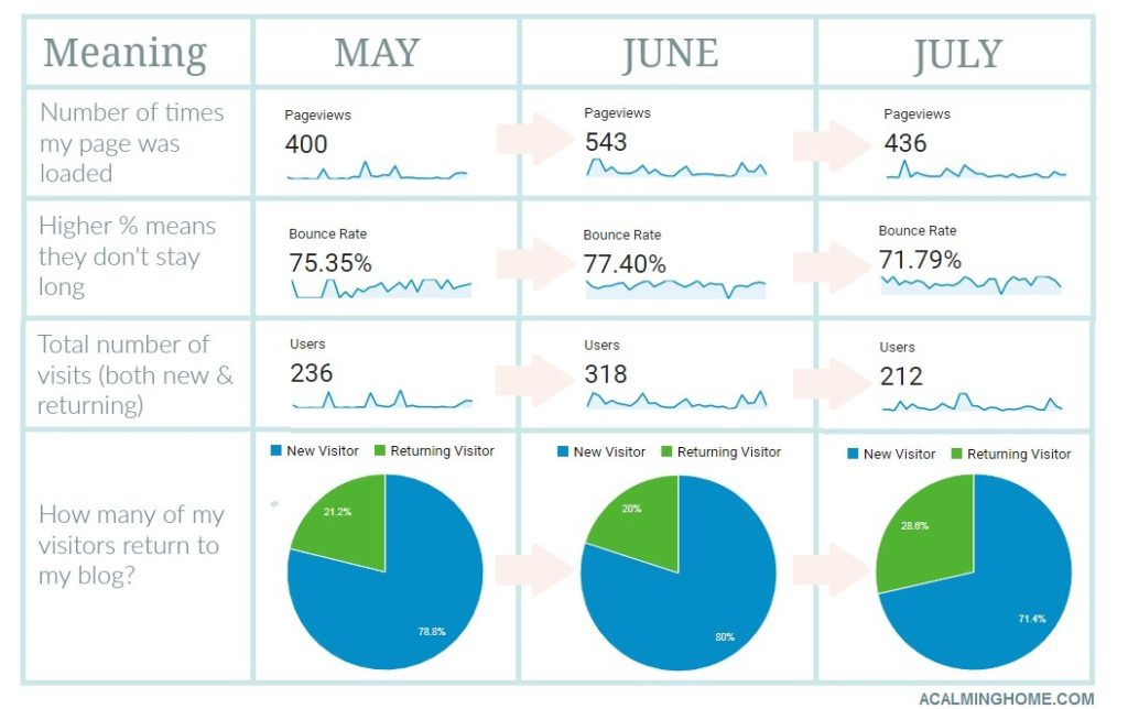 3 month google analytics comparison