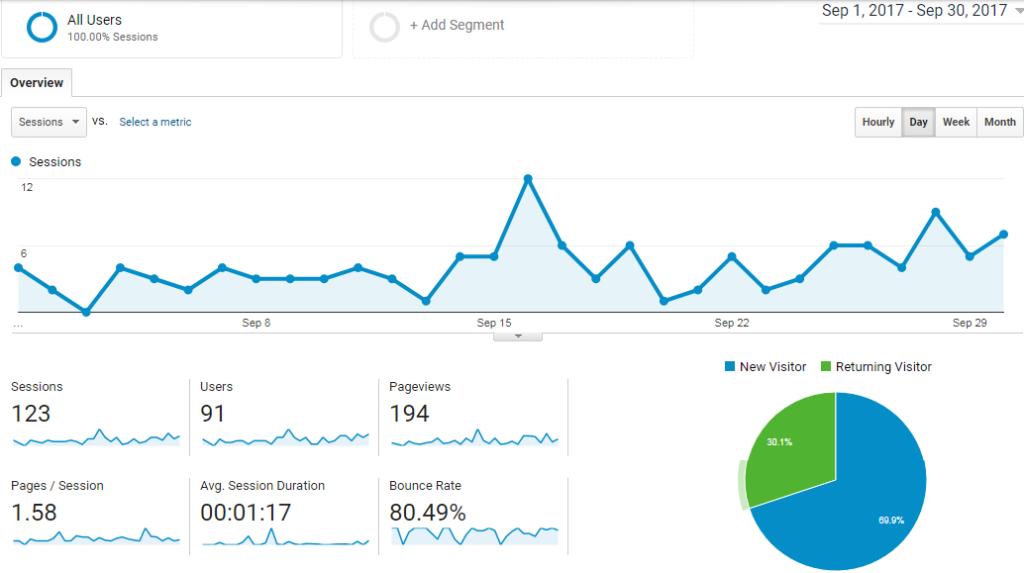 blog traffic September 2017